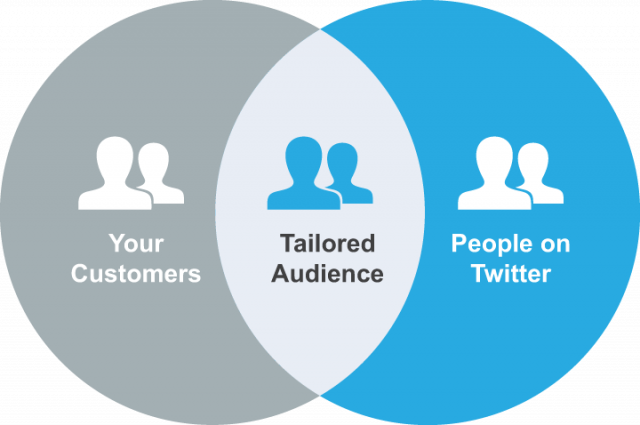 Twitter-Tailored-Audiences-640x425